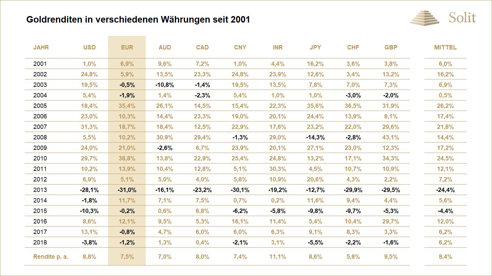 Goldrenditen in verschiedenen Währungen seit 2001