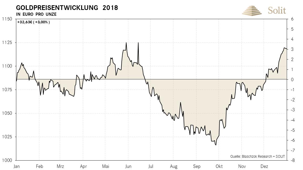 Goldpreisentwicklung in Euro pro Unze 2018