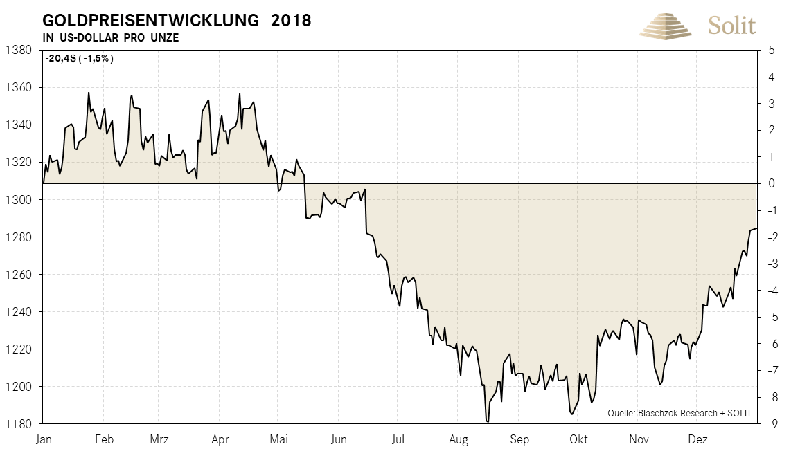 Goldpreisentwicklung in USD pro Unze 2018