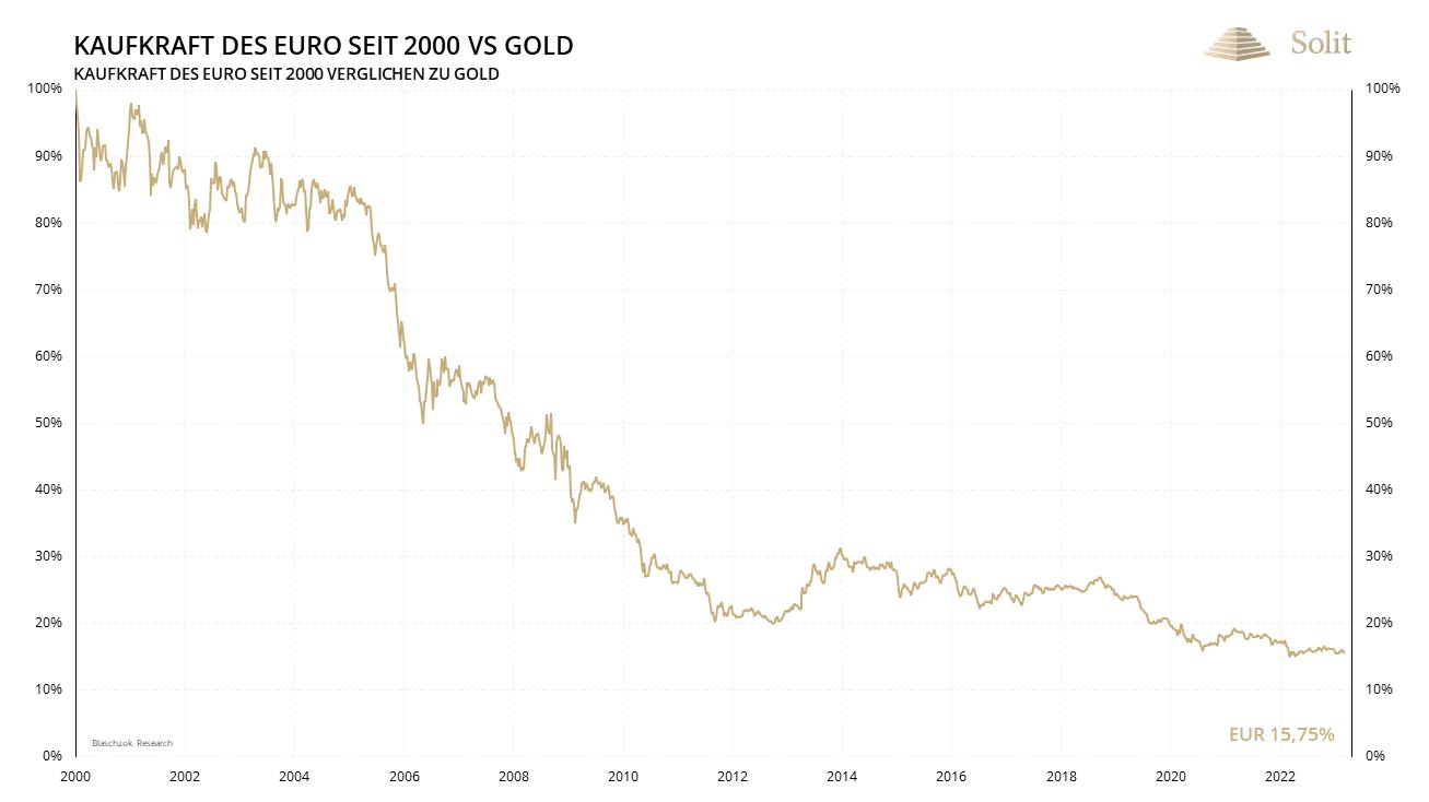 Kaufkraft des Euro seit 2000 vs. Gold