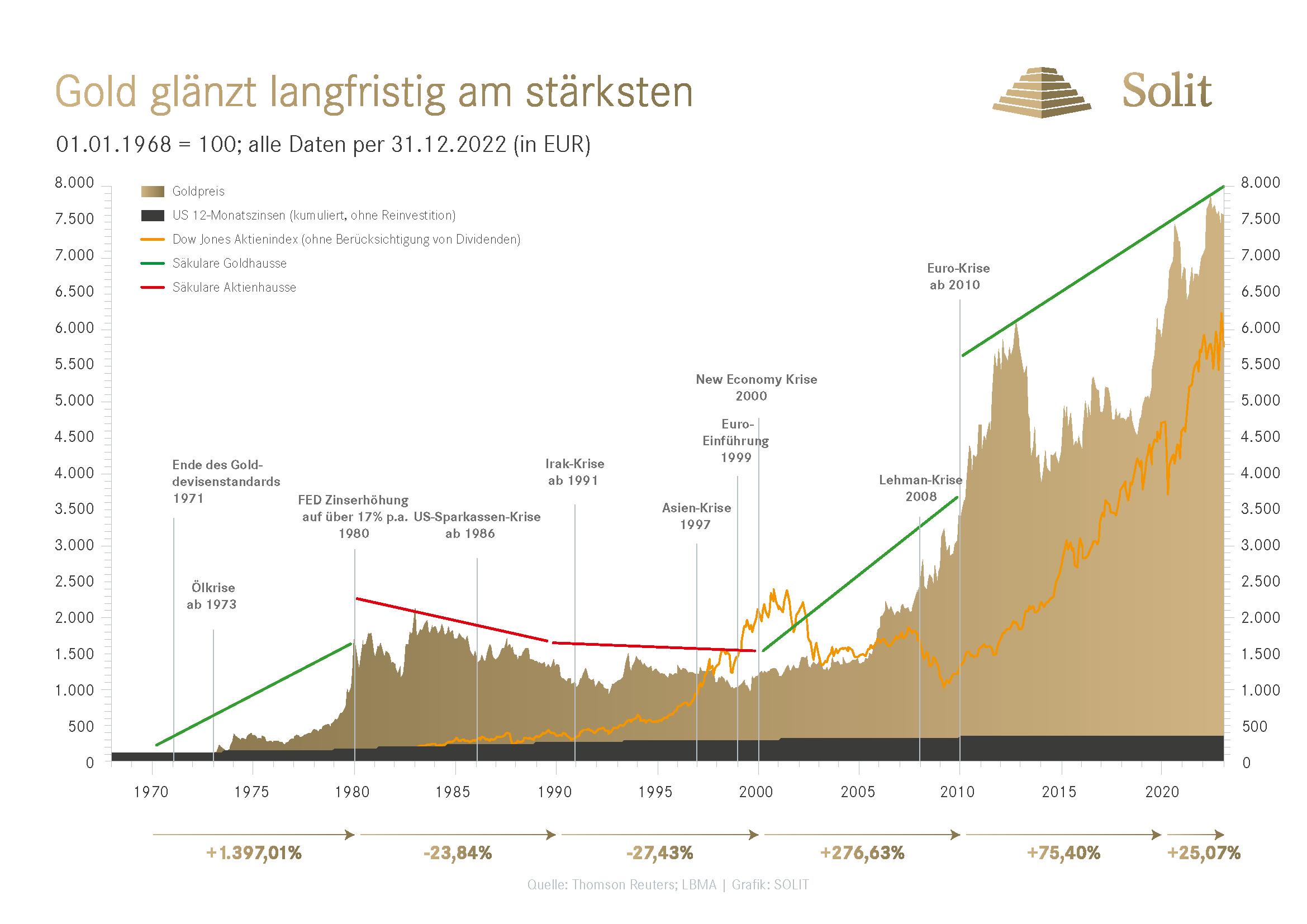 Langzeitchart | Gold glänzt langfristig am stärksten | EURO