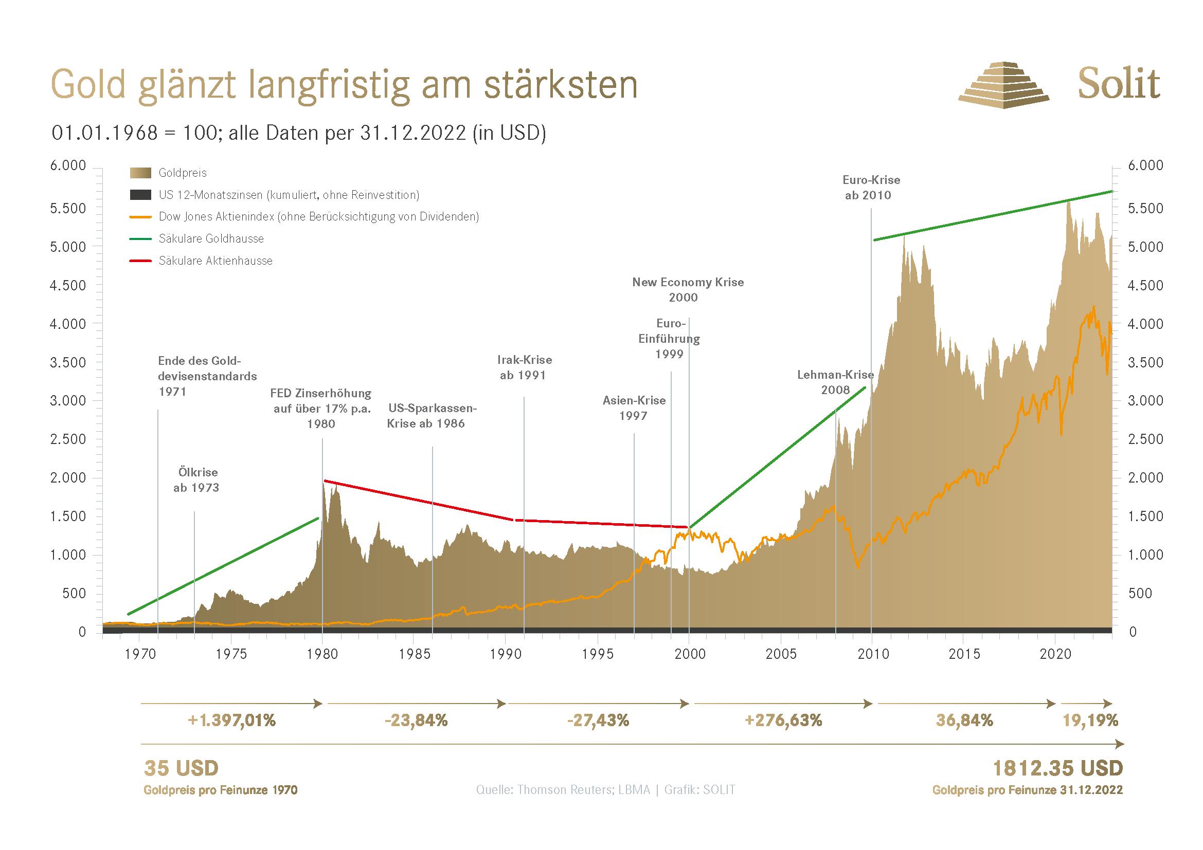 Langzeitchart - Goldkurs in USD