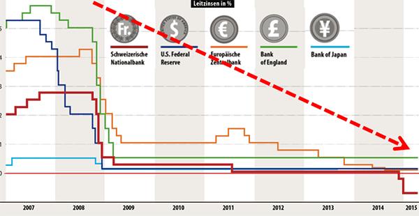 Leitzinsen der Zentralbanken Diagramm