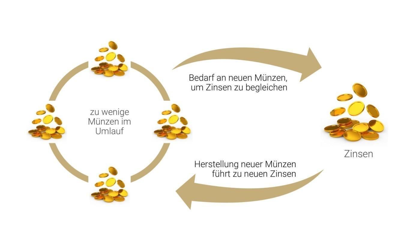 Münzumlauf - Zinsen - Grafik