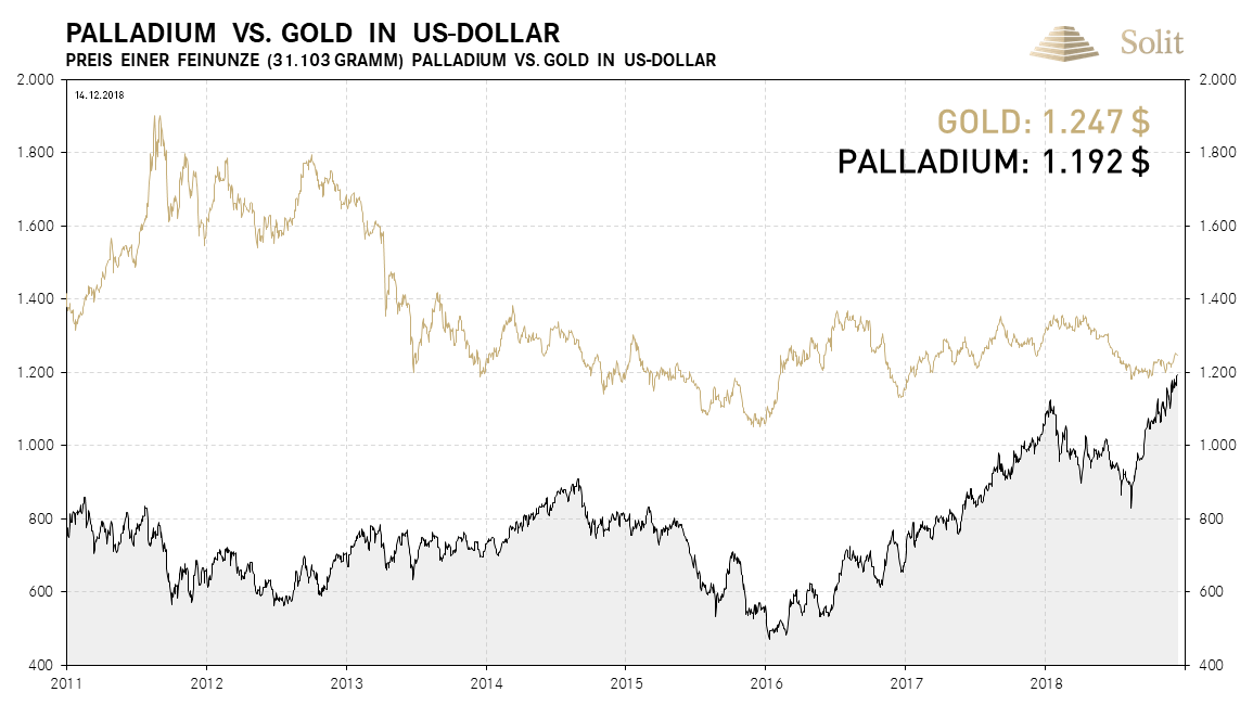 Palladium vs. Gold seit 2011