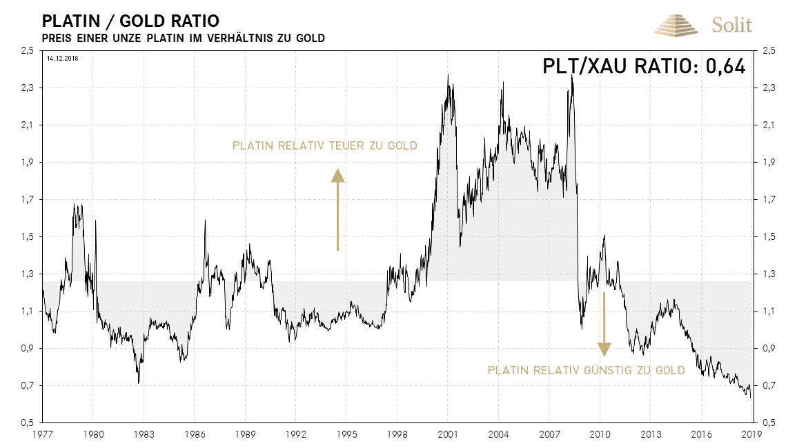 Platin-Gold-Ratio