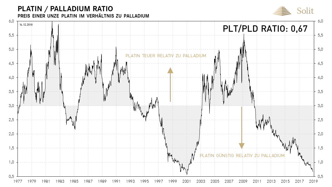Platin-Palladium-Ratio