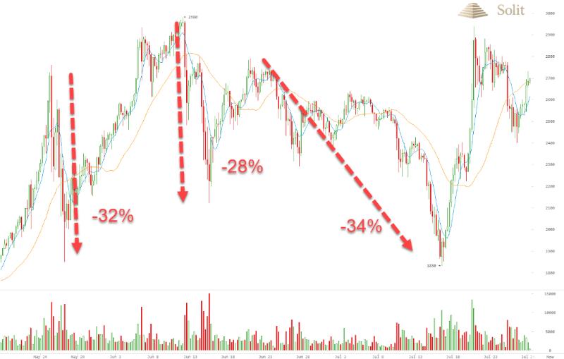 Platzt die Bitcoin Blase