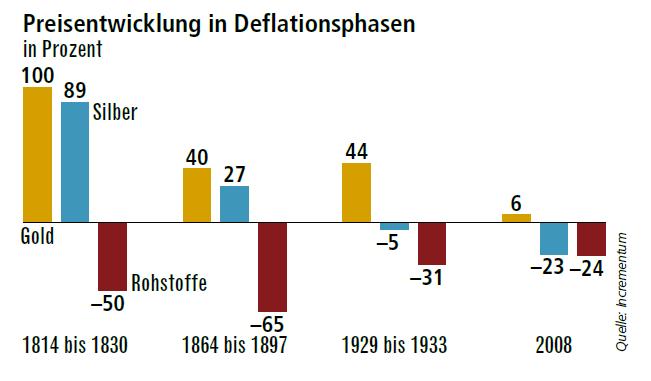 Preisentwicklung in Deflationsphasen