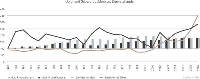 Gold- und Silberproduktion vs. Derivatehandel