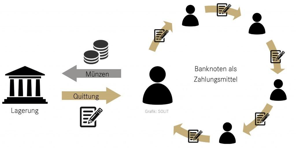 Die Entstehung des Banknotenhandels