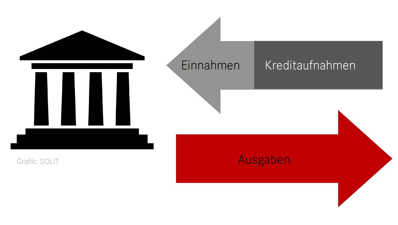 Schaubild zur Staatsverschuldung