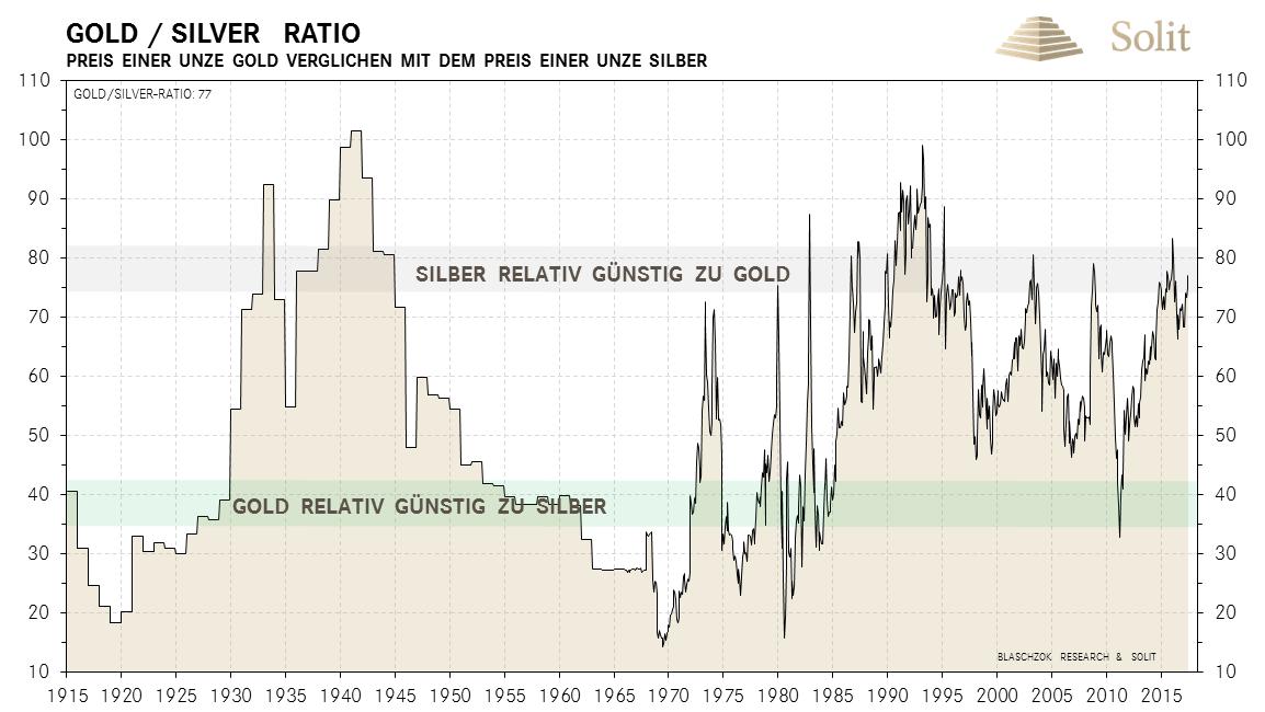 Silber im Vergleich zu Gold unterbewertet
