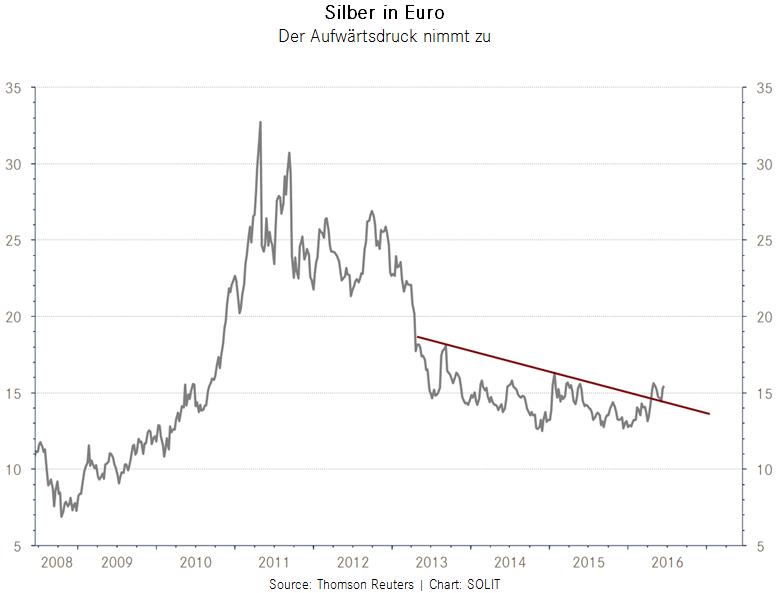 Silber in Euro der Aufwaertstrend nimmt zu