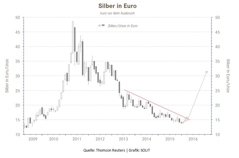 Silber in Euro kurz vor dem Ausbruch