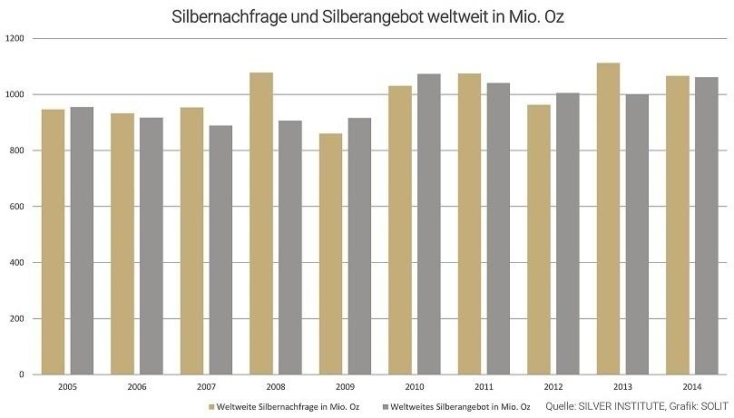 Silberangebot und Silbernachfrage weltweit in Mio. Oz
