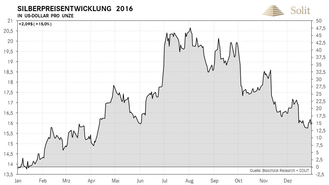 Silberpreisentwicklung in USD pro Unze 2016