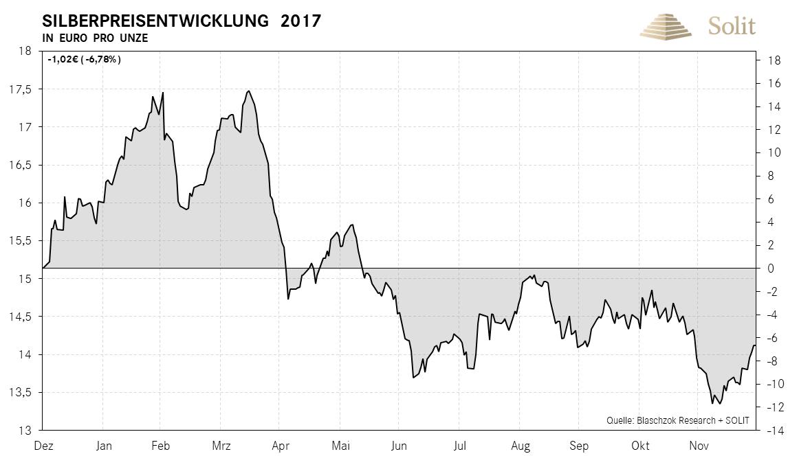 Silberpreisentwicklung in Euro pro Unze 2017