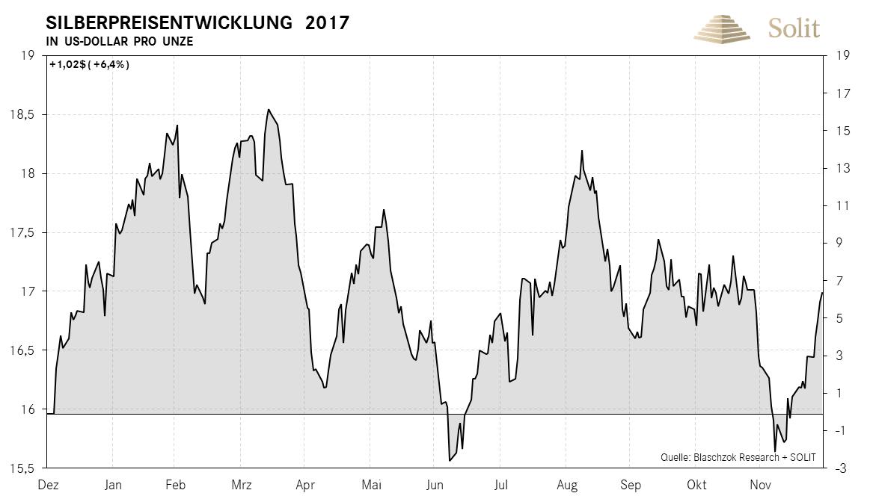 Silberpreisentwicklung in USD pro Unze 2017