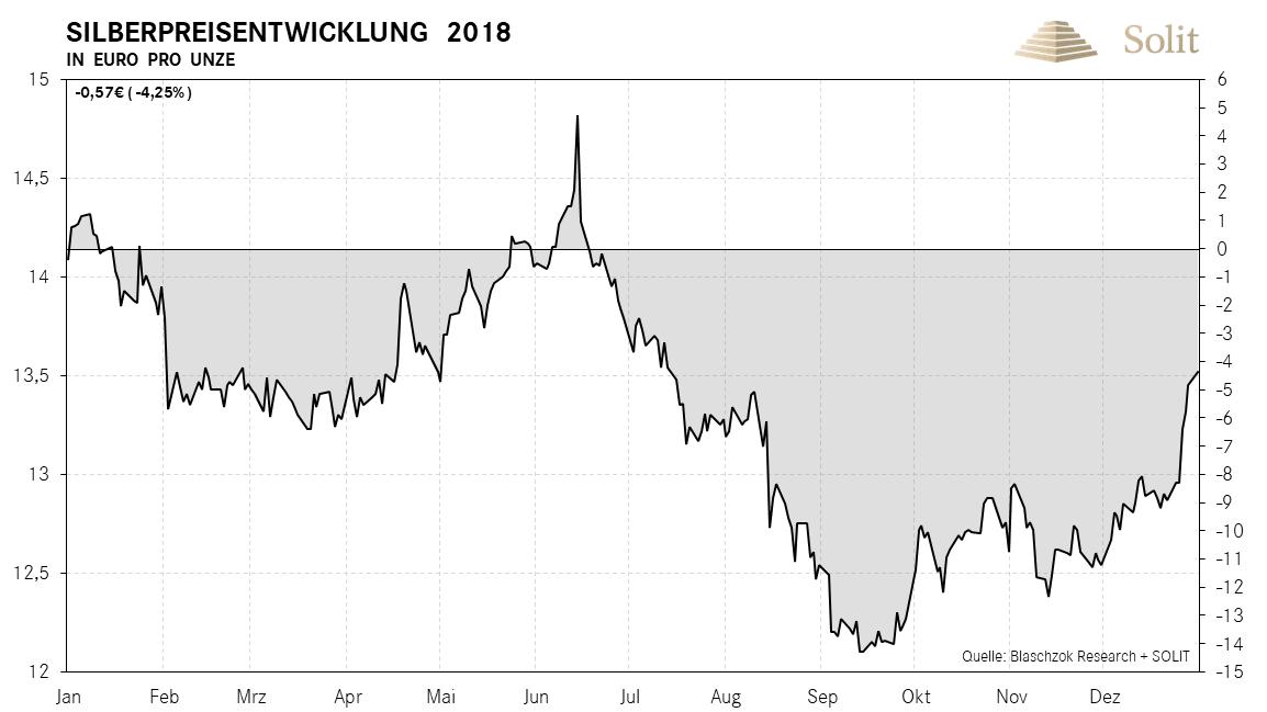 Silberpreisentwicklung in Euro pro Unze 2018