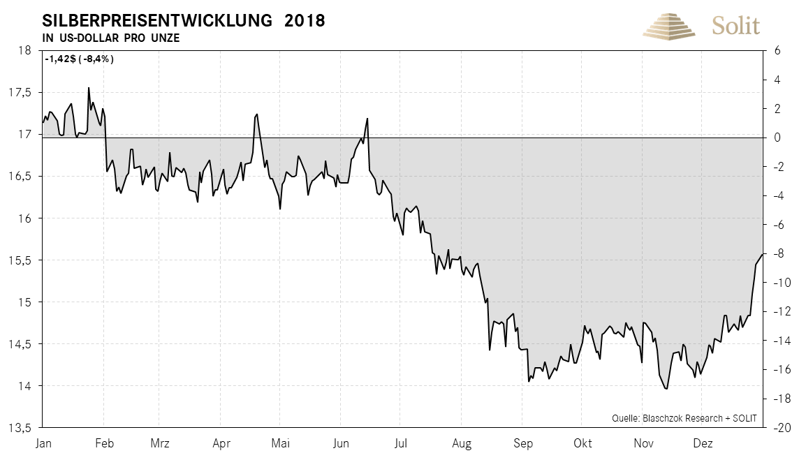 Silberpreisentwicklung in USD pro Unze 2018