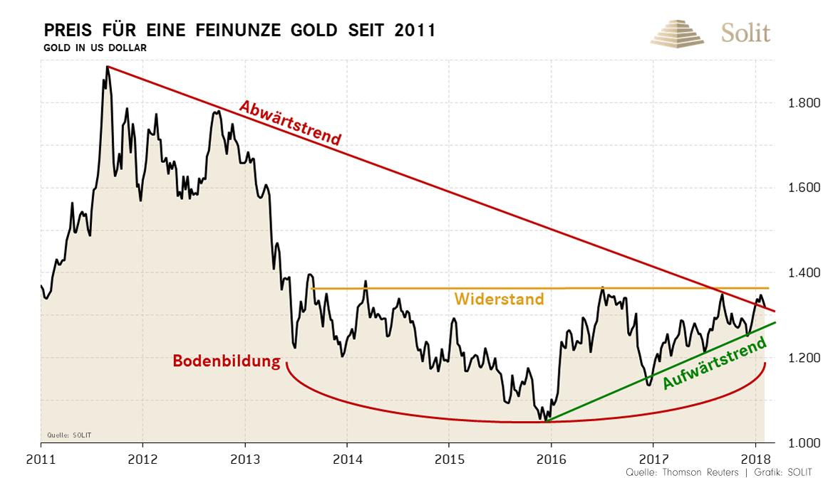 Gold Trends Bodenbildung 2018