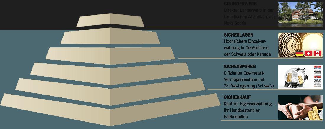 SOLIT Konzeptpyramide - All in One Vermögensschutz - Highlight SOLIT Grunderwerb