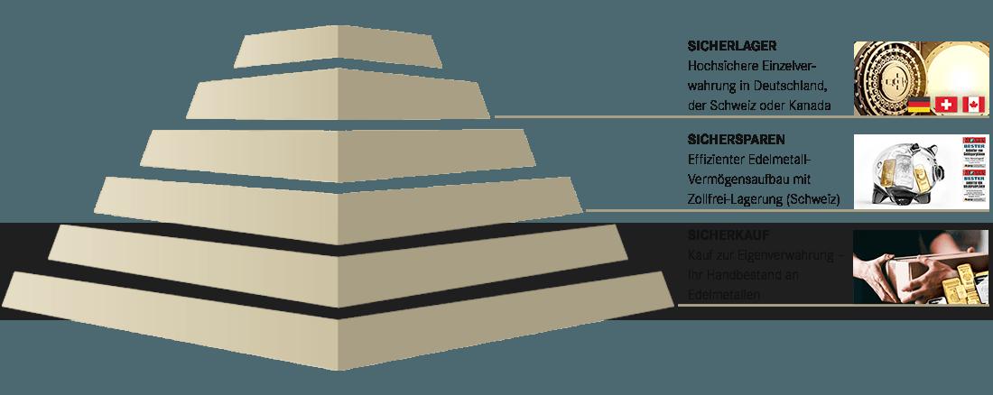 SOLIT Konzeptpyramide - All in One Vermögensschutz - Highlight SICHERKAUF