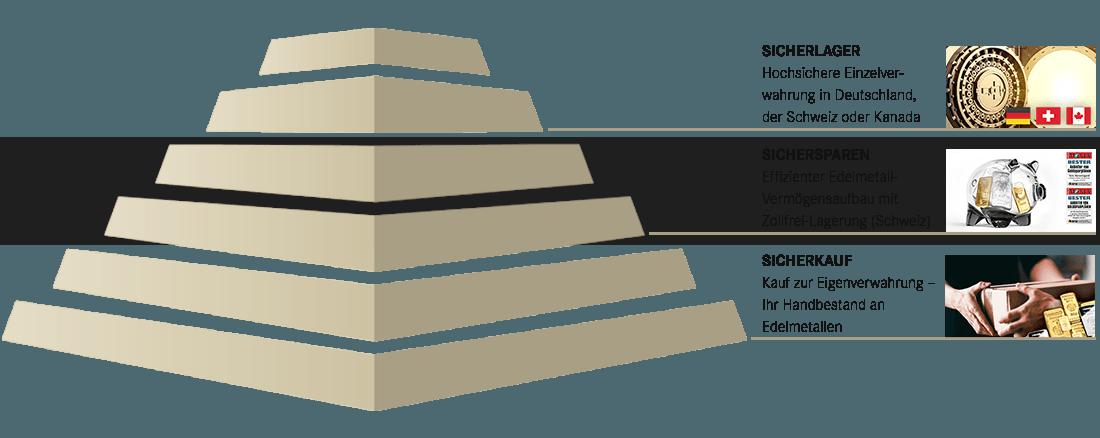 SOLIT Konzeptpyramide - All in One Vermögensschutz - Highlight Edelmetalldepot
