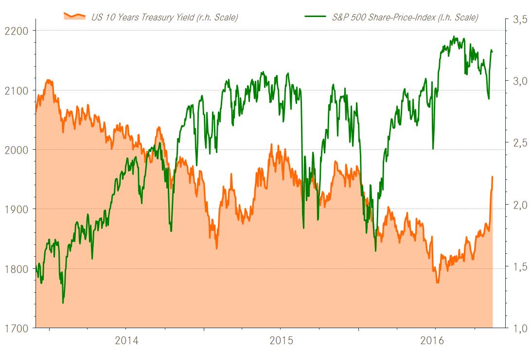 Steigende Zinsen im Aktien-Haussen sind unvergträglich