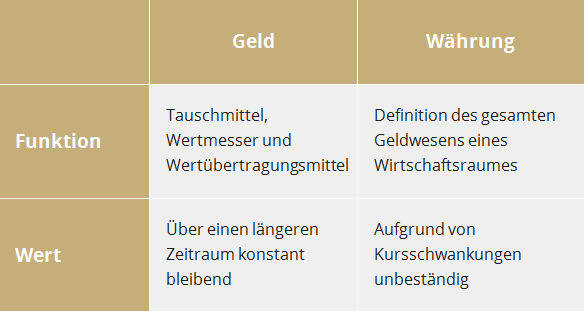 Tabelle - Geld-Währung-Funktion-Wert