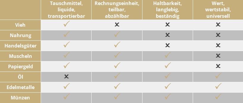 Tabelle Tauschmitteleigenschaften im Vergleich