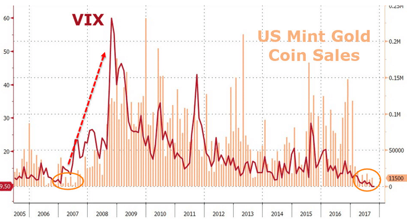 US-Mint Gold Coin Sales