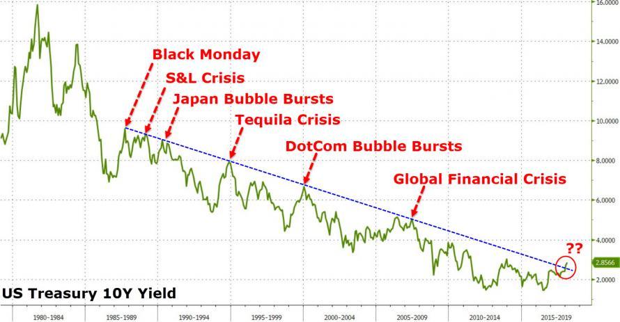 US Treasury 10y Yield
