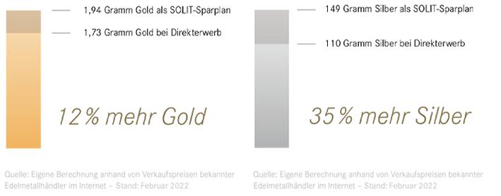 vorteil-goldsparplan-silbersparplan-solit
