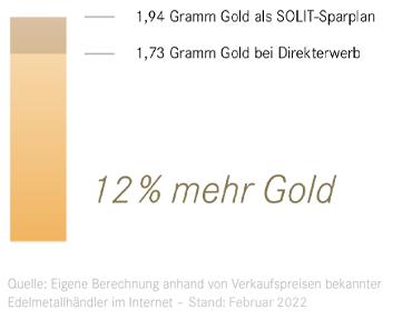vorteil-goldsparplan-solit
